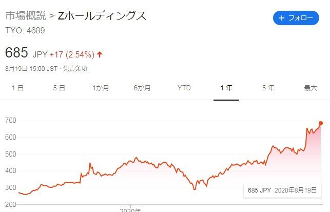 「ebook」株価1