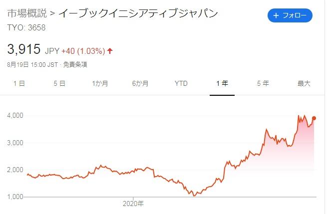 「ebook」株価2