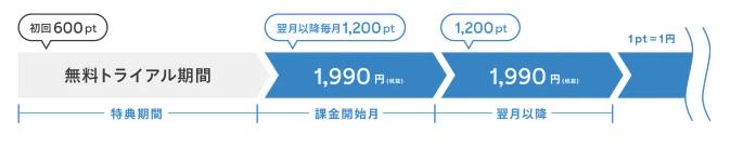 「U-NEXT」1200ポイント付与イメージ